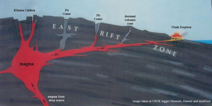 diagram of kilauea volcano